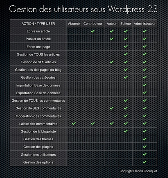 Autorisations types utilisateurs WordPress