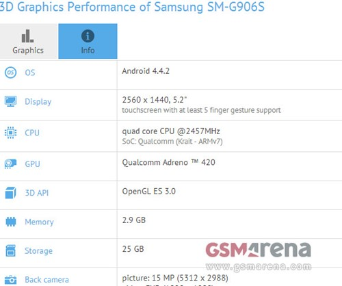 3D graphique performance de samsung SM-G9065
