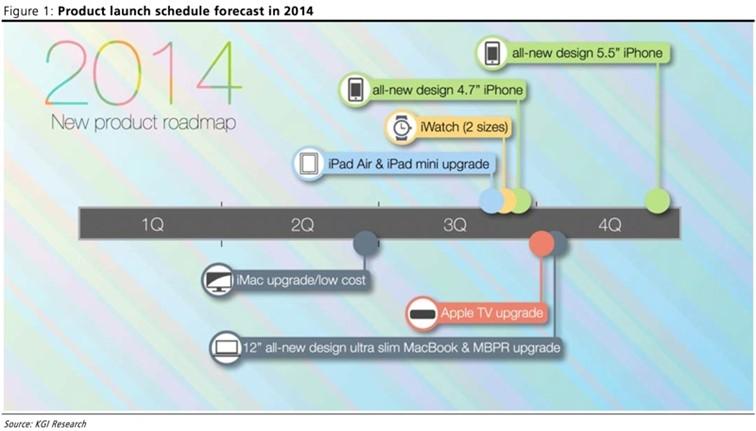 Roadmap d'Apple