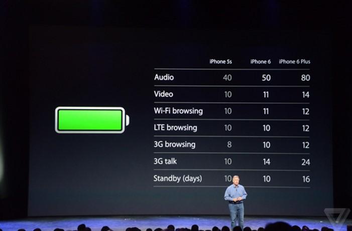 Lancement d'iPhone 6